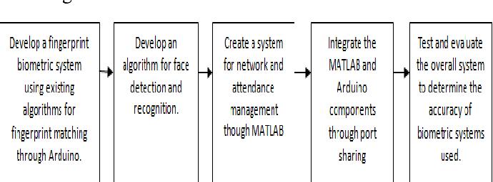 Figure 3 from Biometrics based attendance checking using Principal