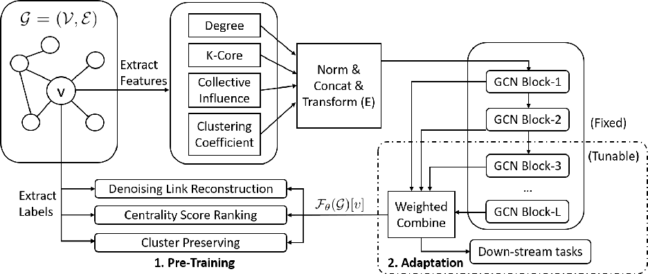 Figure 1 for Pre-Training Graph Neural Networks for Generic Structural Feature Extraction