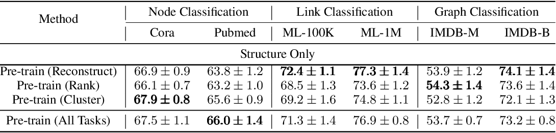 Figure 4 for Pre-Training Graph Neural Networks for Generic Structural Feature Extraction
