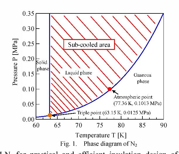 phase diagram of n2 85 90