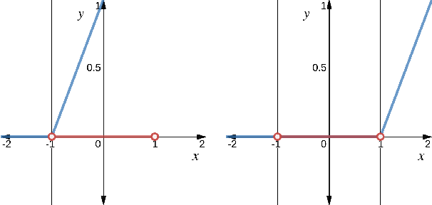 Figure 1 for Deep Reinforcement Learning with Linear Quadratic Regulator Regions