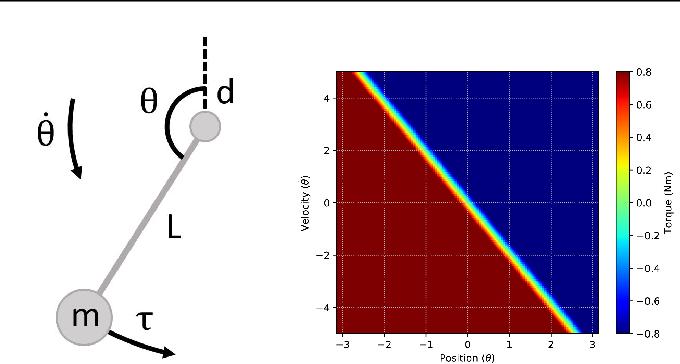 Figure 3 for Deep Reinforcement Learning with Linear Quadratic Regulator Regions