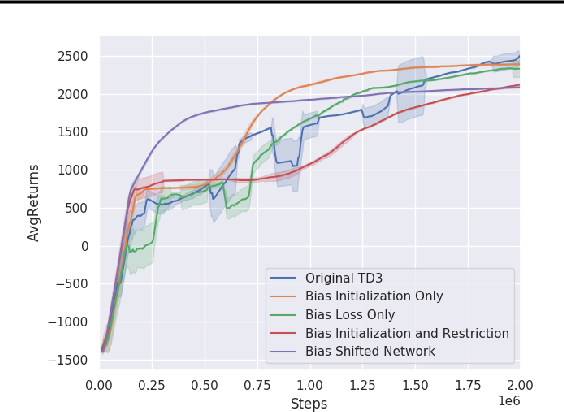 Figure 4 for Deep Reinforcement Learning with Linear Quadratic Regulator Regions