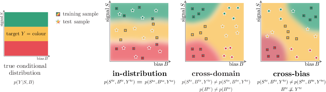 Figure 1 for Learning De-biased Representations with Biased Representations