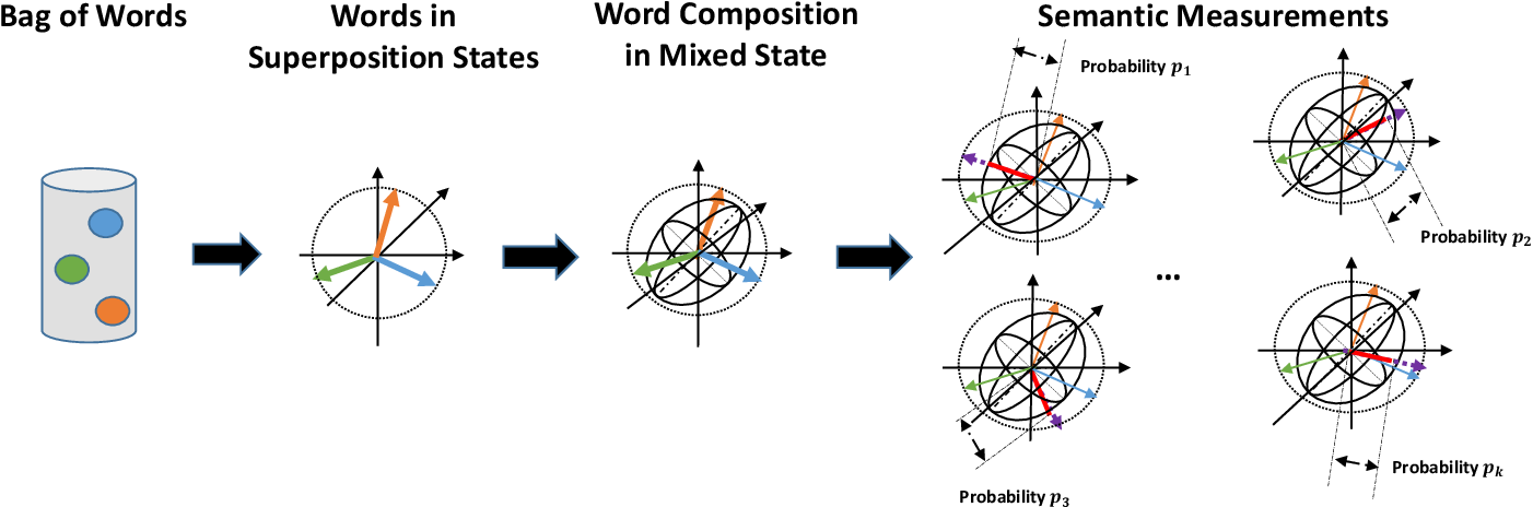 Figure 1 for Semantic Hilbert Space for Text Representation Learning