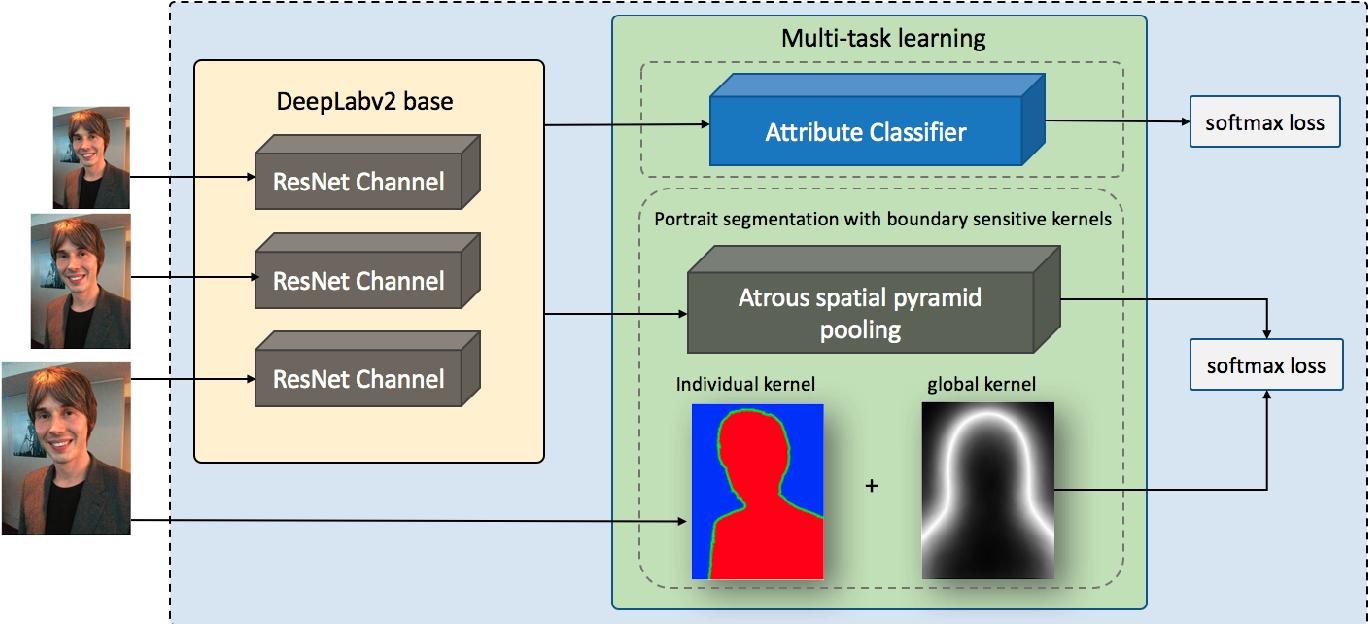 Figure 1 for Boundary-sensitive Network for Portrait Segmentation