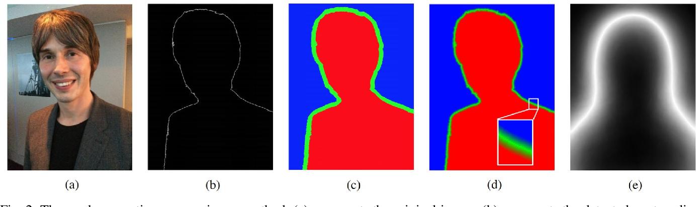 Figure 2 for Boundary-sensitive Network for Portrait Segmentation