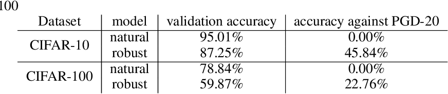 Figure 1 for Adversarially robust transfer learning