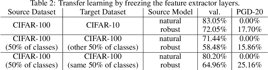 Figure 4 for Adversarially robust transfer learning