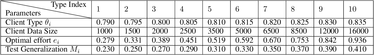 Figure 2 for A Contract Theory based Incentive Mechanism for Federated Learning