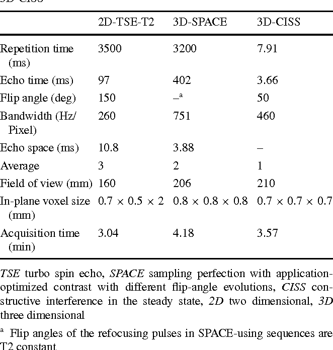 Diagnostic performance of heavily T2-weighted techniques in