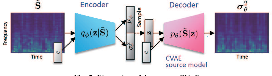 Figure 2 for Semi-blind source separation with multichannel variational autoencoder