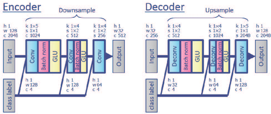 Figure 4 for Semi-blind source separation with multichannel variational autoencoder