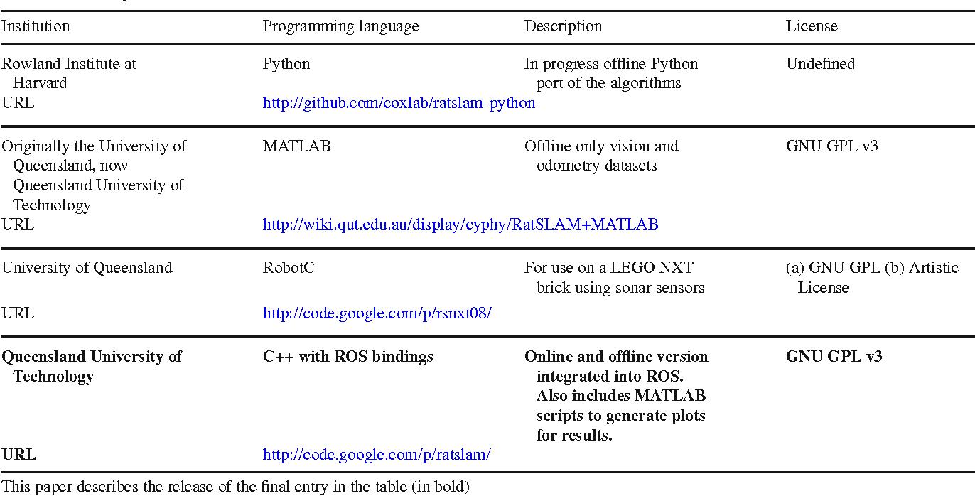 OpenRatSLAM: an open source brain-based SLAM system - Semantic Scholar