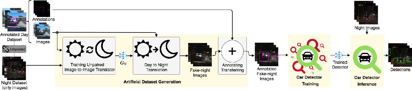 Figure 1 for Cross-Domain Car Detection Using Unsupervised Image-to-Image Translation: From Day to Night