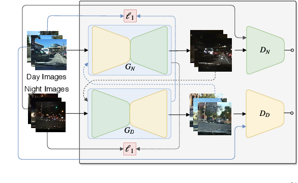 Figure 2 for Cross-Domain Car Detection Using Unsupervised Image-to-Image Translation: From Day to Night