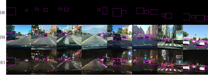 Figure 4 for Cross-Domain Car Detection Using Unsupervised Image-to-Image Translation: From Day to Night