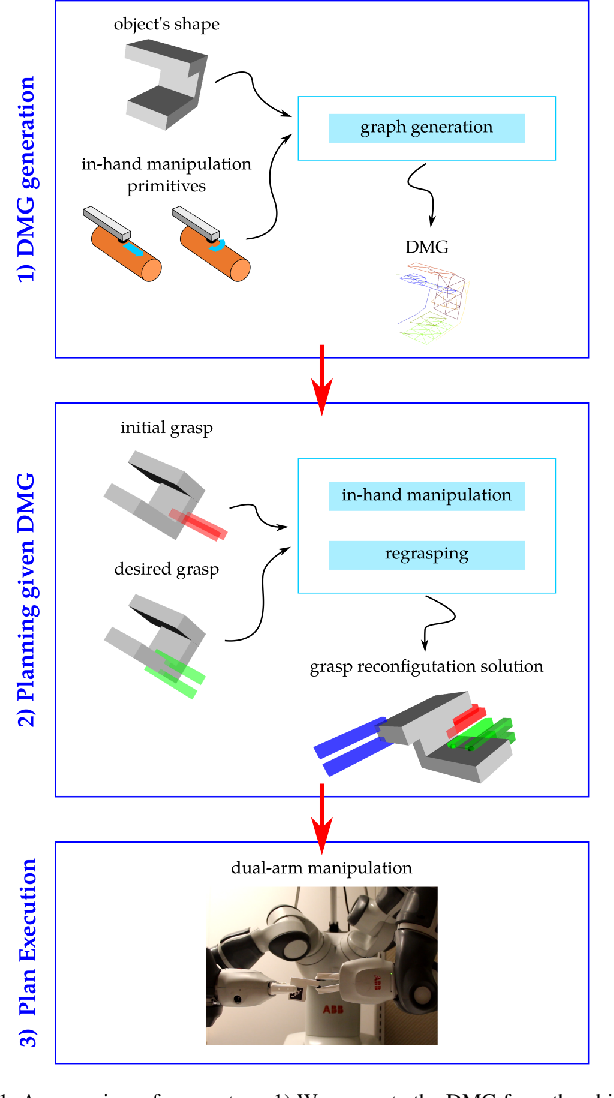 Figure 1 for Dual-Arm In-Hand Manipulation and Regrasping Using Dexterous Manipulation Graphs