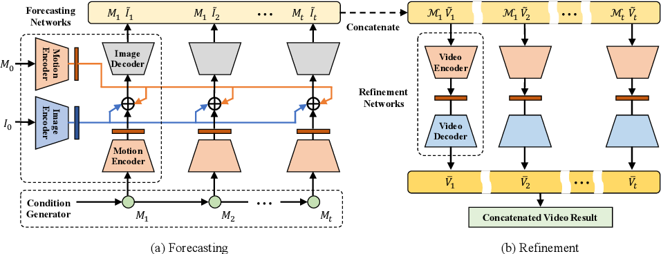Figure 1 for Learning to Forecast and Refine Residual Motion for Image-to-Video Generation