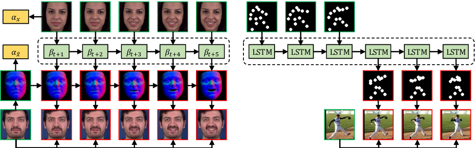 Figure 3 for Learning to Forecast and Refine Residual Motion for Image-to-Video Generation