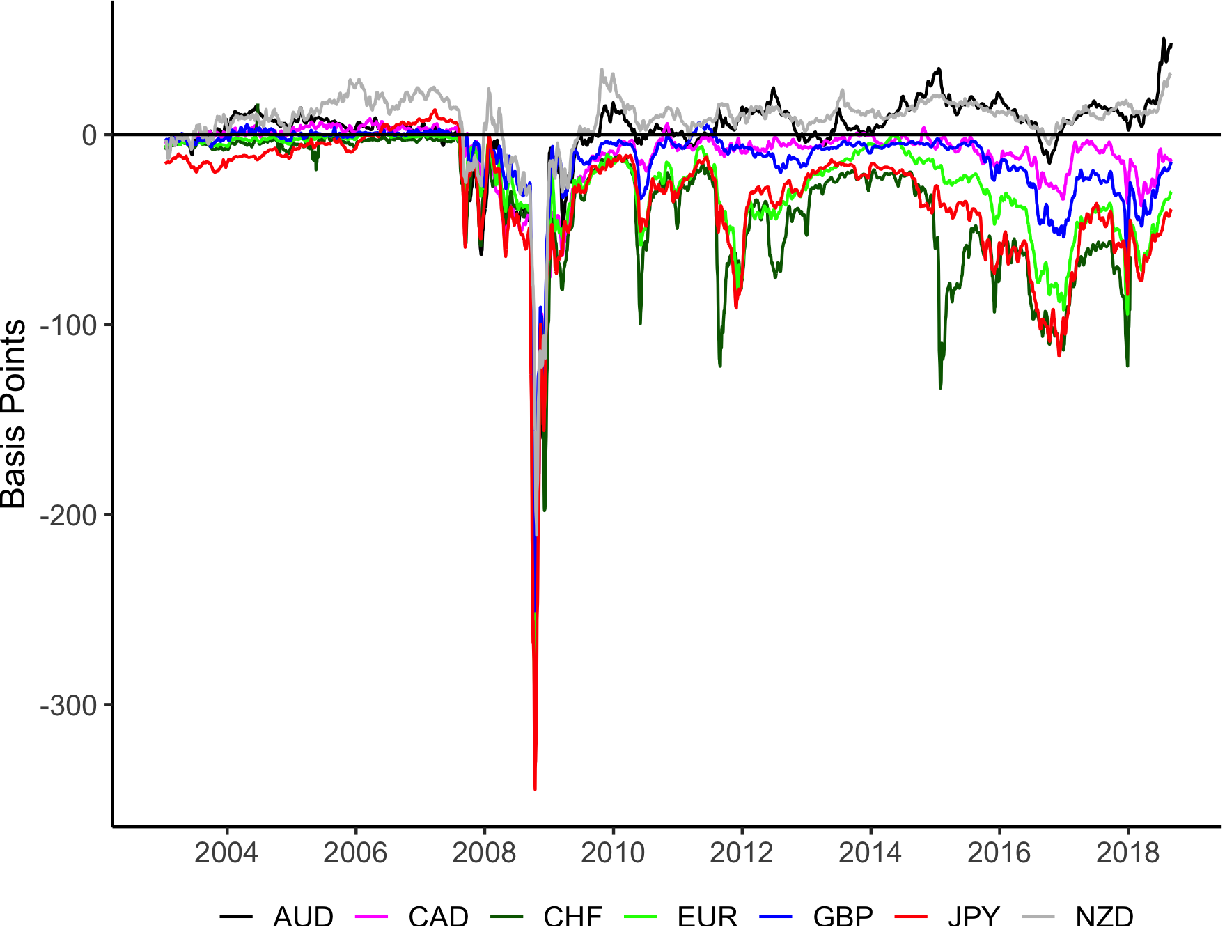 Figure 1: Three-month OIS-based Cross-Currency Bases