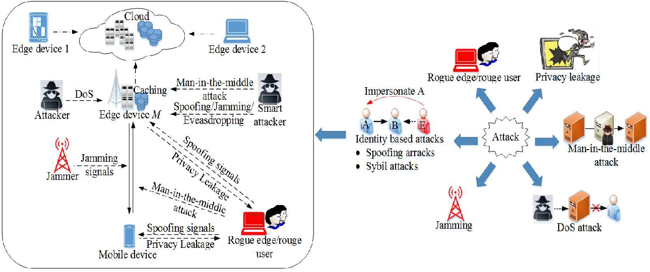 Security in Mobile Edge Caching with Reinforcement Learning