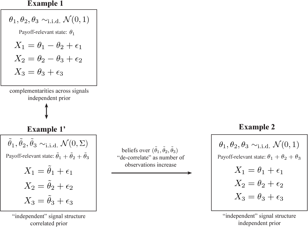 Figure 1 for Optimal and Myopic Information Acquisition