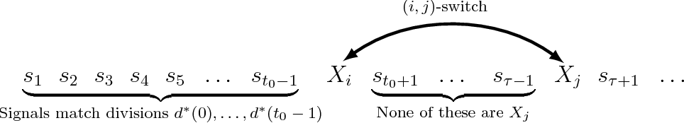 Figure 2 for Optimal and Myopic Information Acquisition