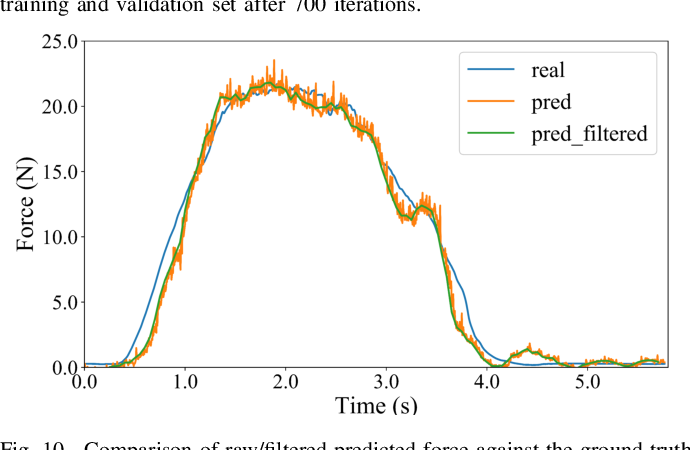 Figure 2 for Force-guided High-precision Grasping Control of Fragile and Deformable Objects using sEMG-based Force Prediction