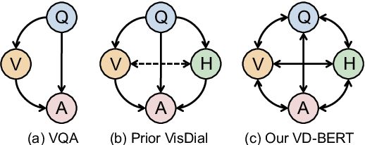 Figure 1 for VD-BERT: A Unified Vision and Dialog Transformer with BERT