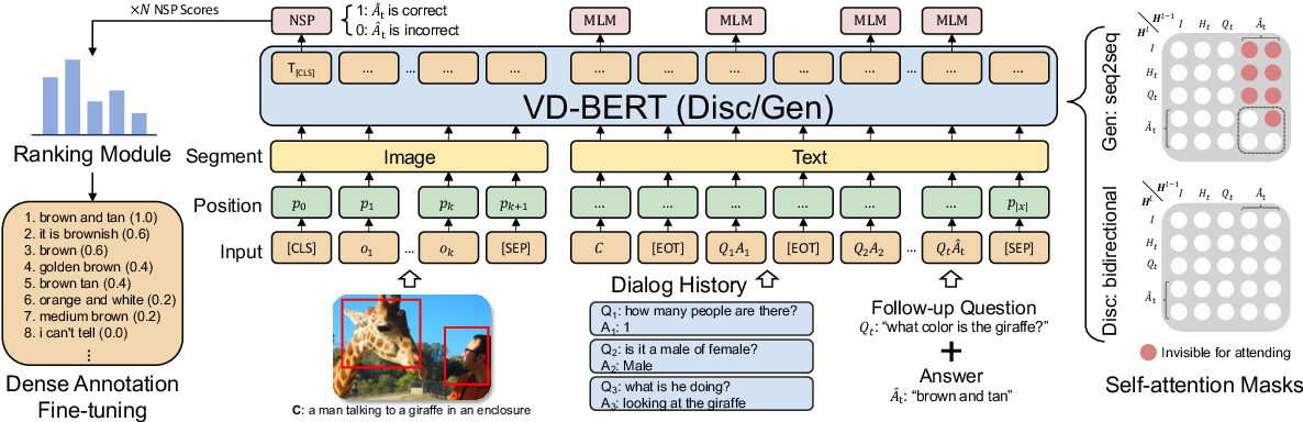 Figure 3 for VD-BERT: A Unified Vision and Dialog Transformer with BERT