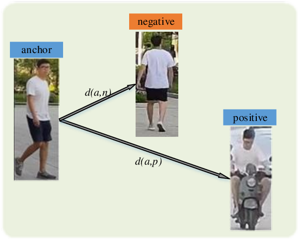 Figure 1 for Triplet Online Instance Matching Loss for Person Re-identification