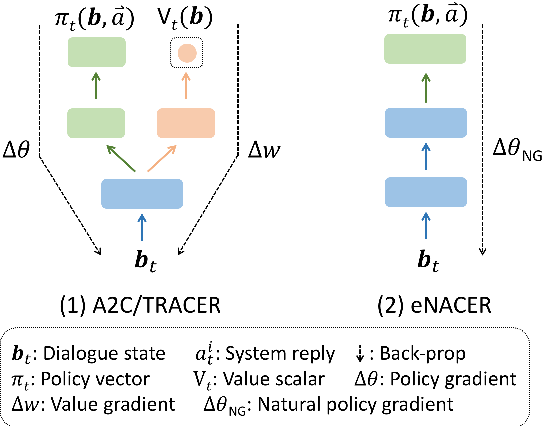 Figure 1 for Sample-efficient Actor-Critic Reinforcement Learning with Supervised Data for Dialogue Management