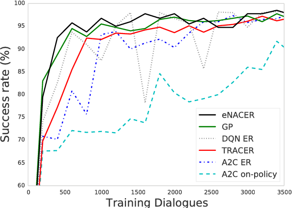 Figure 2 for Sample-efficient Actor-Critic Reinforcement Learning with Supervised Data for Dialogue Management