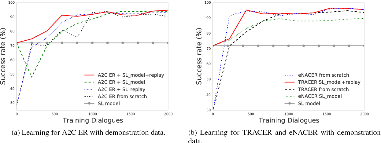 Figure 3 for Sample-efficient Actor-Critic Reinforcement Learning with Supervised Data for Dialogue Management