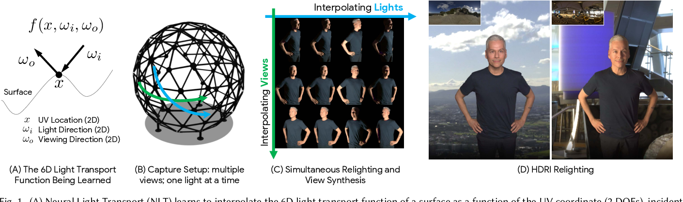 Figure 1 for Neural Light Transport for Relighting and View Synthesis