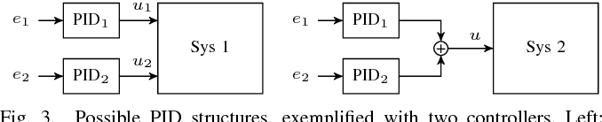 Figure 3 for Model-Based Policy Search for Automatic Tuning of Multivariate PID Controllers