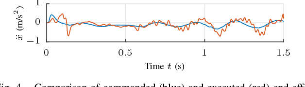 Figure 4 for Model-Based Policy Search for Automatic Tuning of Multivariate PID Controllers