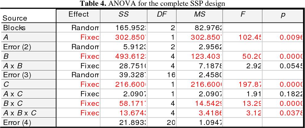 PDF] On the relative efficiency of split-split-plot design to split