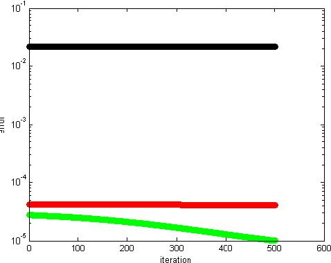 Figure 1 for Additive Non-negative Matrix Factorization for Missing Data