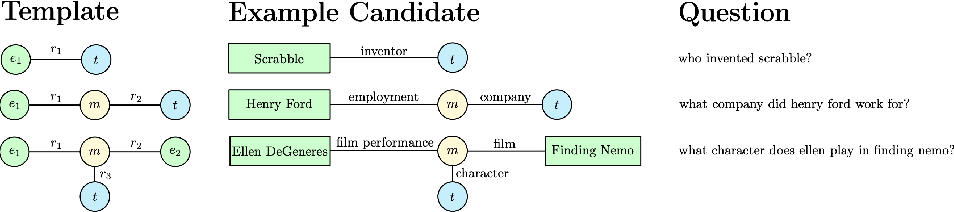 Figure 2 for A Survey on Complex Question Answering over Knowledge Base: Recent Advances and Challenges