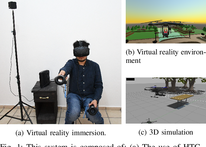 Figure 1 for Teleoperated aerial manipulator and its avatar. Part 1: Communication, system's interconnection, control, and virtual world