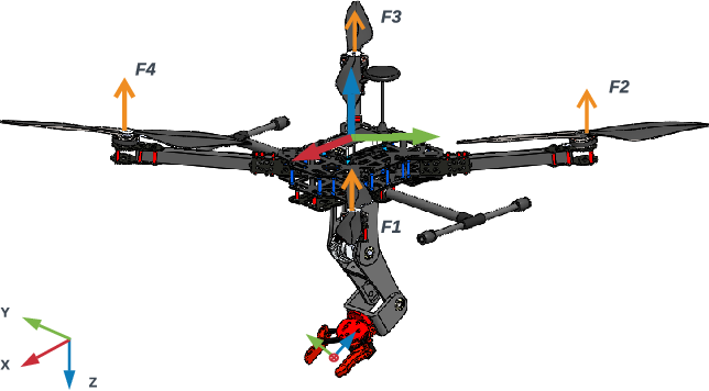 Figure 2 for Teleoperated aerial manipulator and its avatar. Part 1: Communication, system's interconnection, control, and virtual world