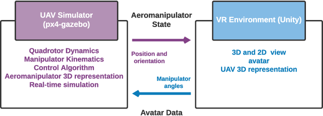 Figure 3 for Teleoperated aerial manipulator and its avatar. Part 1: Communication, system's interconnection, control, and virtual world