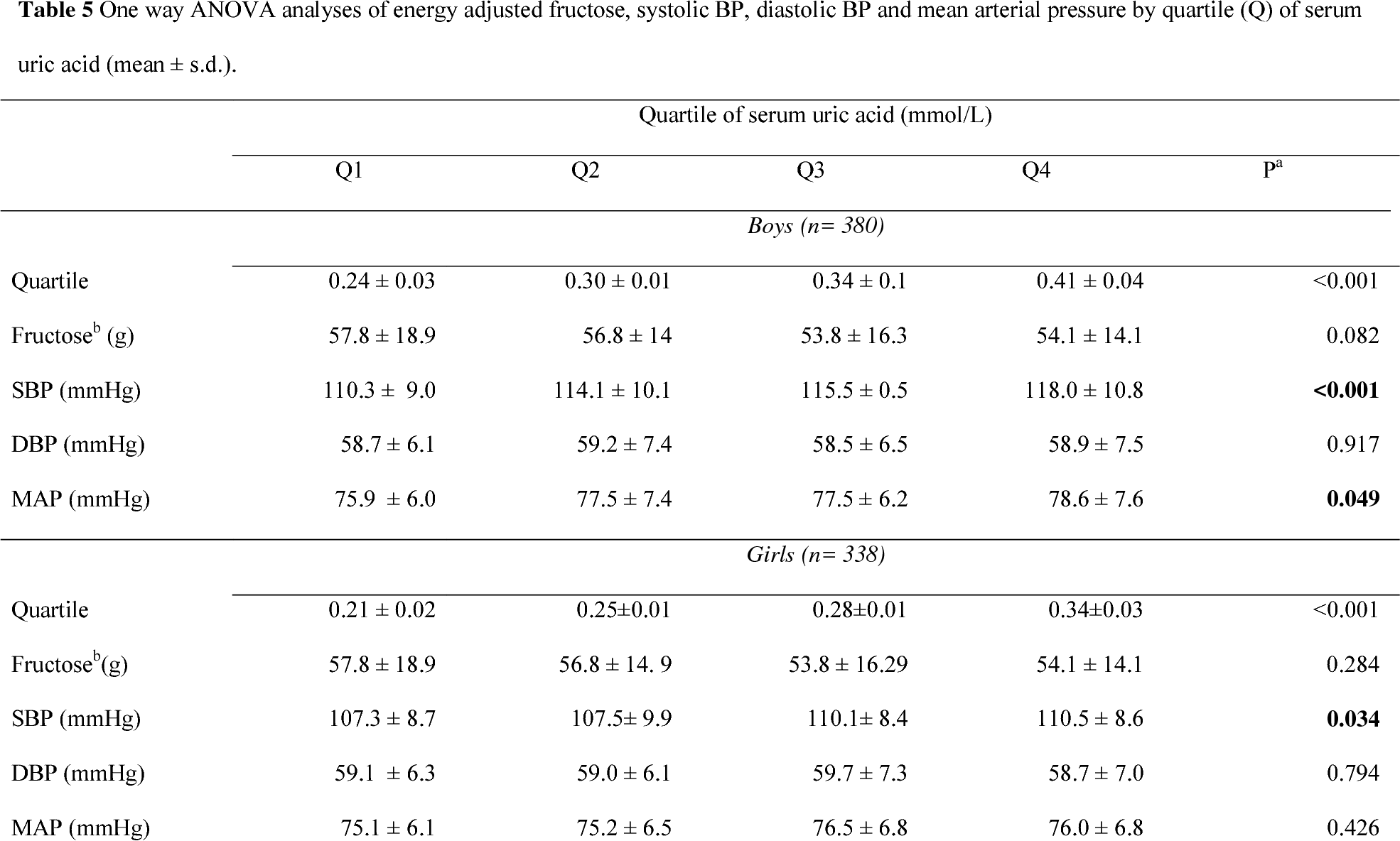 High Fructose Diet In Adolescence May >> Table 5 From Dietary Fructose In Relation To Blood Pressure And