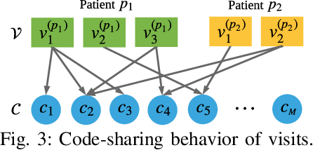 Figure 3 for Temporal Cascade and Structural Modelling of EHRs for Granular Readmission Prediction