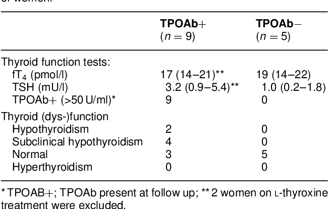 Table 2 The results of 2.5–3 years follow-up in 14 women who had experienced post partum thyroid dysfunction (TPOAbþ: positive for TPOAb when PPTD occurred; TPOAb¹: negative for TPOAb). Values are the mean (range) for fT4 and TSH; other values, number of women.