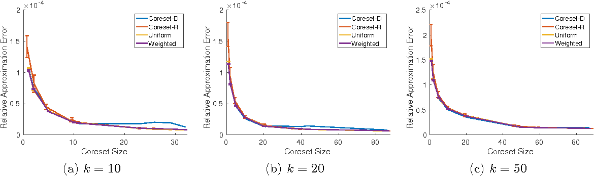 Figure 1 for Structural Conditions for Projection-Cost Preservation via Randomized Matrix Multiplication