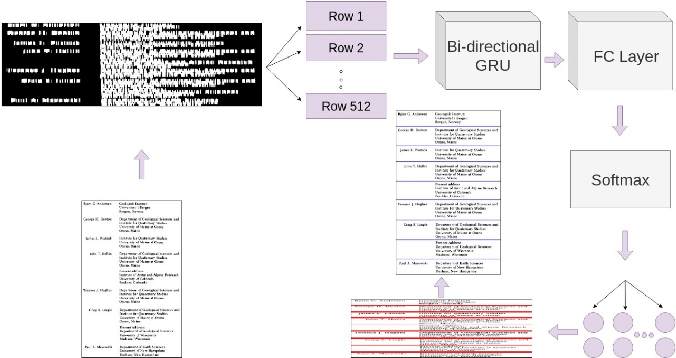 Figure 1 for Table Structure Extraction with Bi-directional Gated Recurrent Unit Networks
