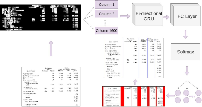 Figure 2 for Table Structure Extraction with Bi-directional Gated Recurrent Unit Networks